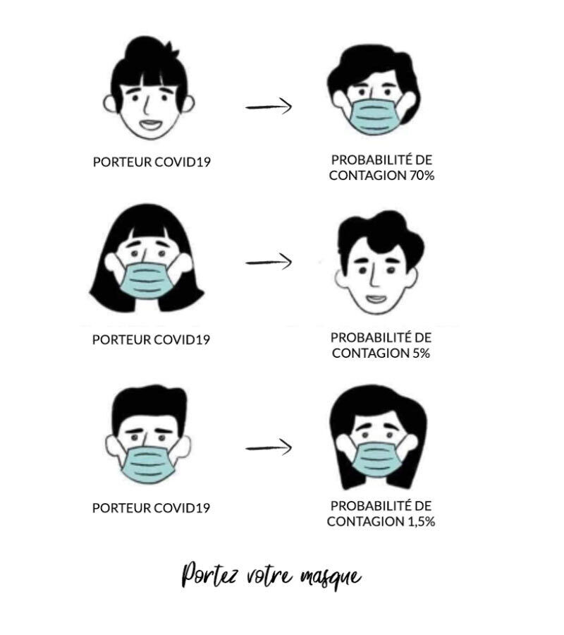 Masques coronavirus